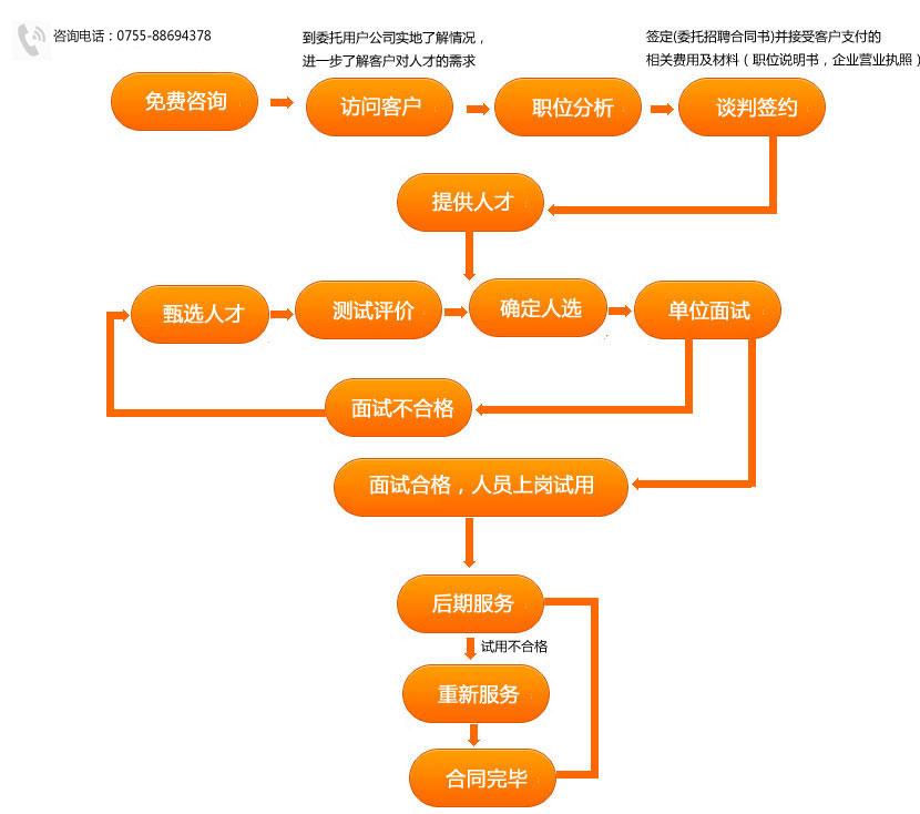 招聘业务流程图