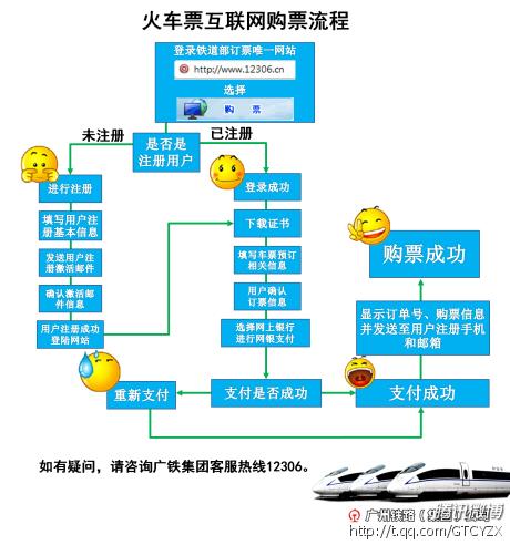 春运网络购票火车票的流程图