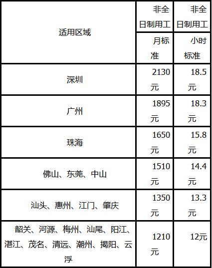 2018 广东省最低工资标准多少?图片
